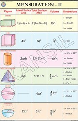 Mensuration-II For Mathematics Chart
