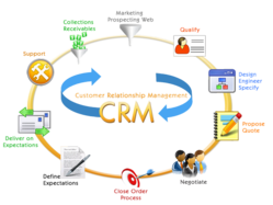 CRM Software, For It And Corporate Companies