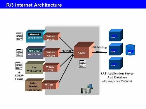SAP R/3 Implementation And Support in Choolaimedu, Chennai