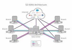 SD-WAN Platform