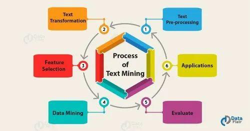 Data Mining Process, Pan India, Atlantic Group | ID: 21085439233