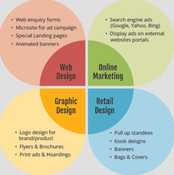 Advertising Campaign Design Services