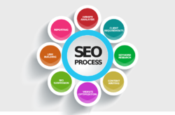10 Wrong SEO practices every website owner must avoid