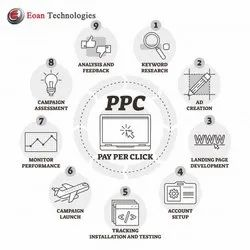Pay Per Lead Advertising Service