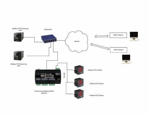 Modbus or BACnet to JSON or XML Gateway - Proto Convert