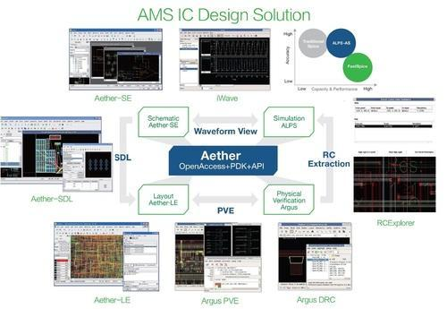 Vlsi Software Analog Mixed Signal Ic Design Empyrean Eda Ams Design Ic Layout Veri Vlsi Backend Sw Wholesale Trader From New Delhi
