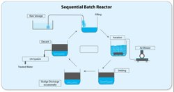 Sequential Batch Reactor
