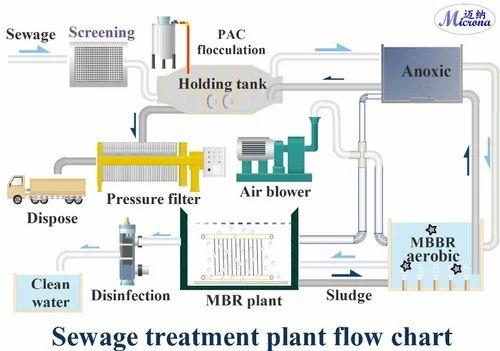 Water Treatment Plant Sewage Treatment Plant
