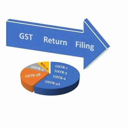 GST Returns Services