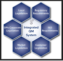 Integrated Quality Management- ISO 9001, ISO 14001 & ISO 45001