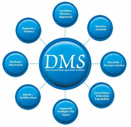 Document Management System ( DMS)