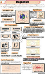 Magnetism For Physics Chart