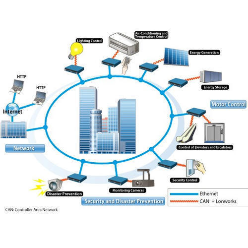 Security System and Guard Patrolling Solutions Service Provider