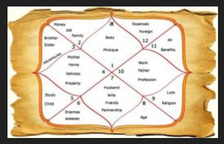 Astrologer Service - Consult An Astrologer Service Manufacturer from