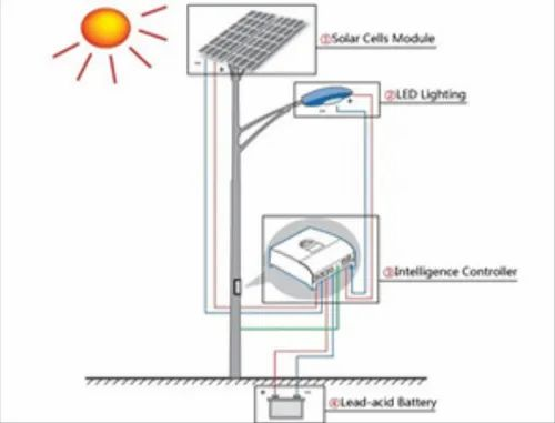 Solar Street Light | Arunan Energy Private Limited