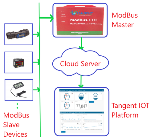 Modbus RTU Ethernet/WiFi IOT Gateway Remote Monitoring Gateway