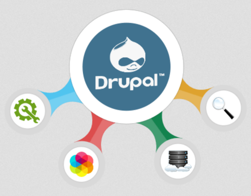 Image result for Drupal development