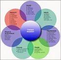 Marketing Plan Services