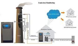 Continuous Emissions Monitoring Systems (OCEMS)