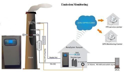 Online Continuous Emissions Monitoring Systems (OCEMS)