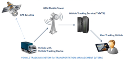 ARAI Approved Vehicle Tracking System