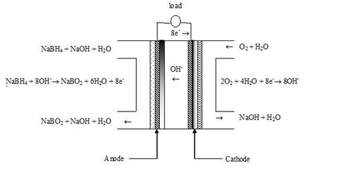 Direct Borohydride Fuel Cell (DBFC) - Ingsman Energy And