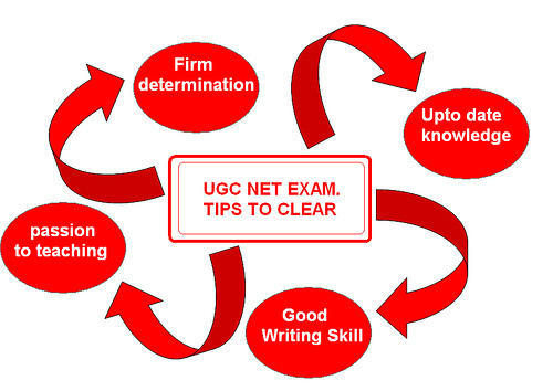 All things you need to know about UGC NET exam