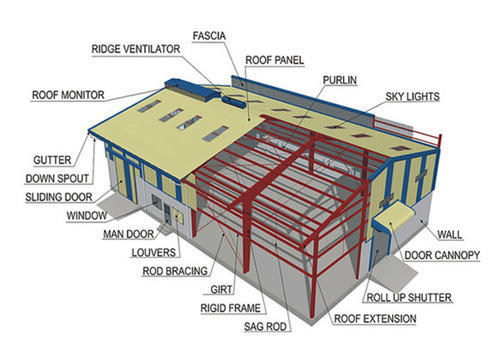 Steel Building Construction In Nanda Nagar Indore Id