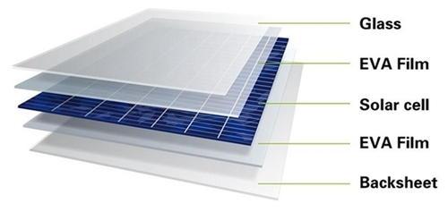 Solar Panel Eva Sheets, 0.5mm, Rs 180 /meter Soltech Innovators Private  Limited   ID: 15825845397