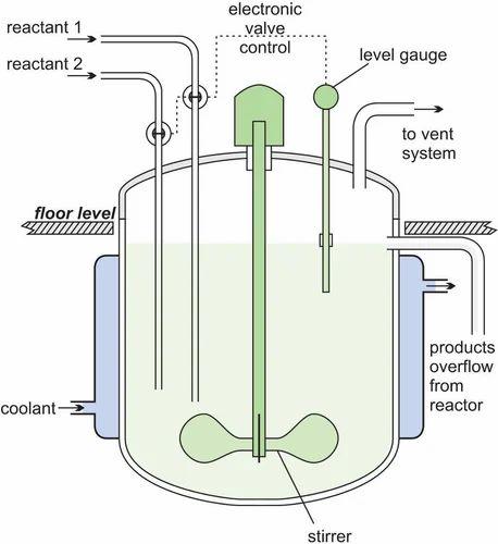 Continuous Stirred Tank Reactor Glass Pilot Plants And Distillation - Cstr reactor design