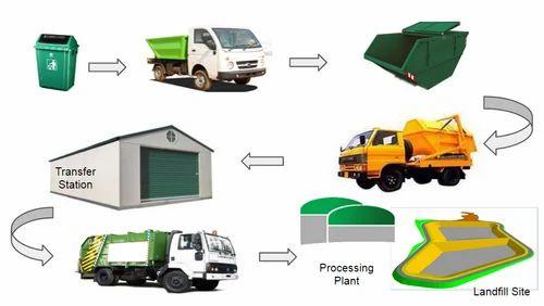 Logistics Service, Logistics Service - ABCC India Project