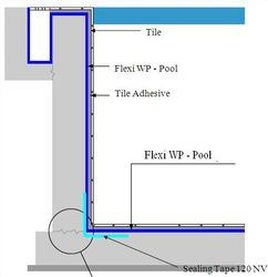 Waterproofing system at best price in india - Swimming pool construction cost in hyderabad ...
