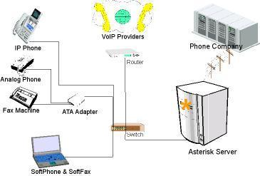 IPPBX System