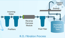 SVI Reverse Osmosis Membrane