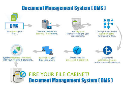 Document Management Work Flow Services In Gachibowli