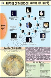 Phases Of The Moon For Geography Chart