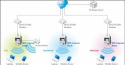 Wi Fi Solution