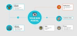 B2B E Commerce Portal Service