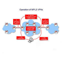 MPLS and VPN Service