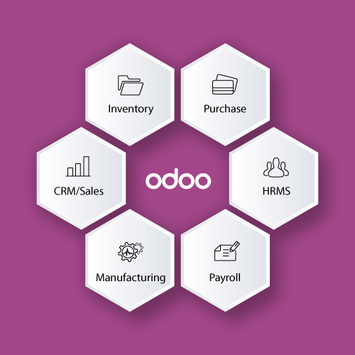 DRC Systems ODOO ERP Software