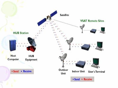 VSAT Network, Vsat Network - Technovative Solutions, New Delhi ...