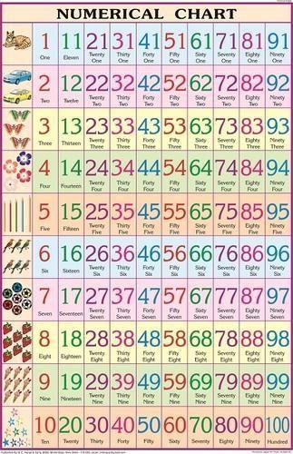 Numericals For Marathi Language Chart At Rs Piece Teaching - Language chart