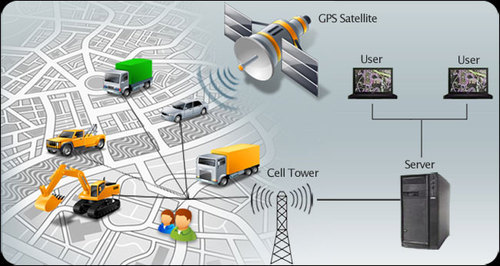 Vehicle Tracking System Usage Car Truck Bike Auto Rs