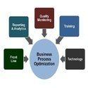 Process Optimization Services