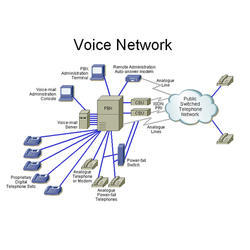 Voice Networking Service