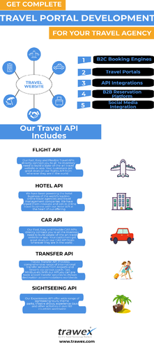 Travel Online Travel Agencies, ऑनलाइन ट्रेवल