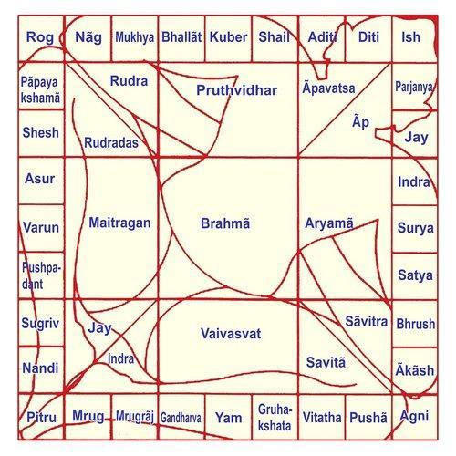 Kitchen Layout As Per Vastu Shastra: Vastu Shastra Map Designing And Consultancy Service In
