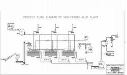 Non Ferric Alum Plant