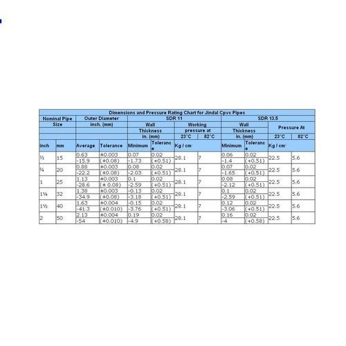 Jindal CPVC Pipe & Fitting - View Specifications & Details