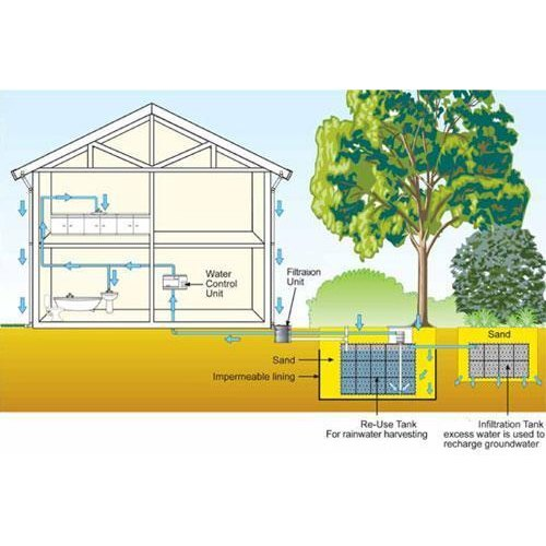 Rainwater Harvesting Planning And Installation Services